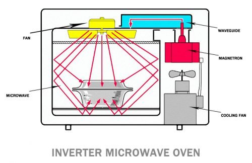 How Do invertor Microwave Ovens Work